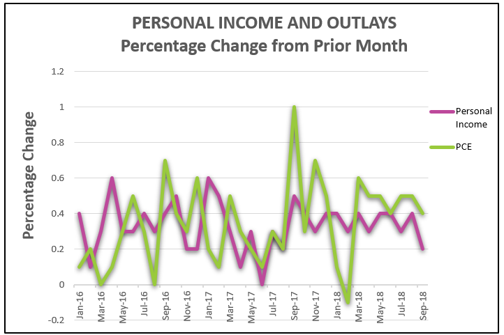 income and outlays chart
