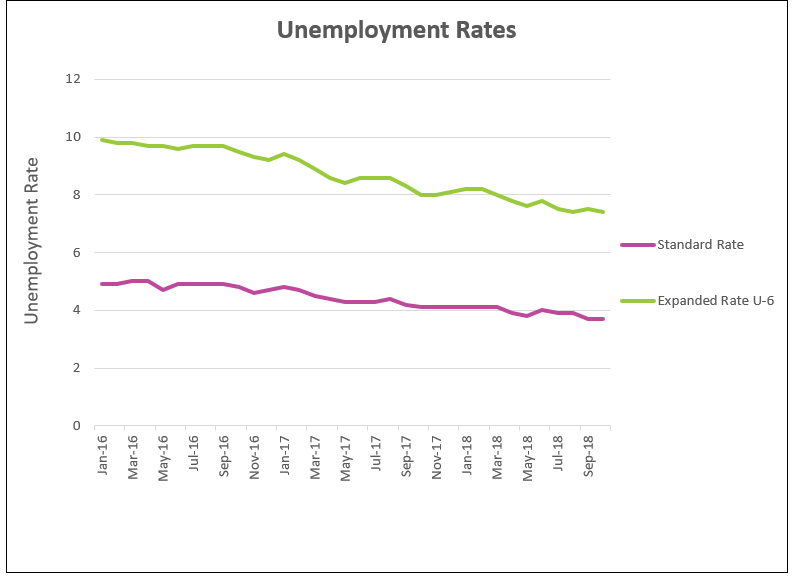 Unemployment chart for October 2018