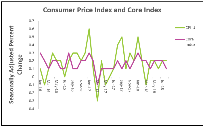 August Consumer Price Index Chart