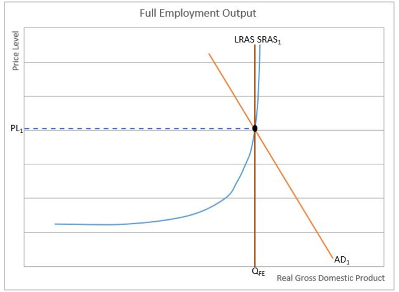 full employment output chart 2