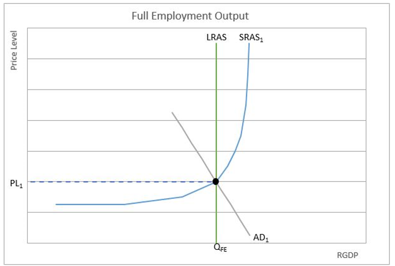 full employment output chart 3