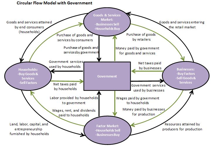circular flow for the public sector