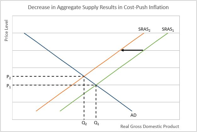 cost push inflation graph