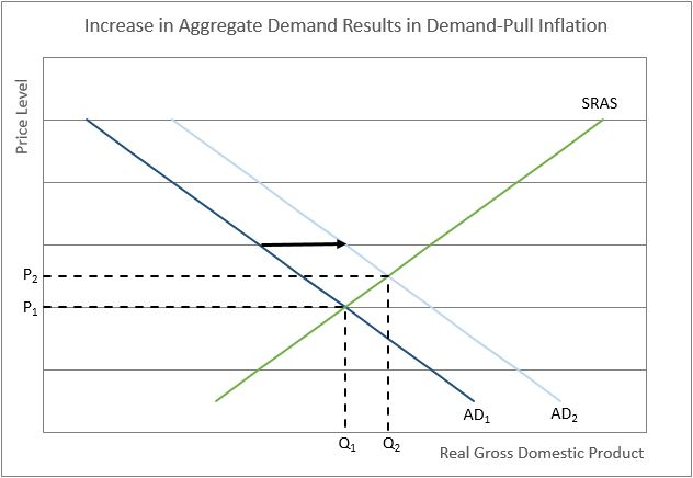 inflation and demand pull inflation graph