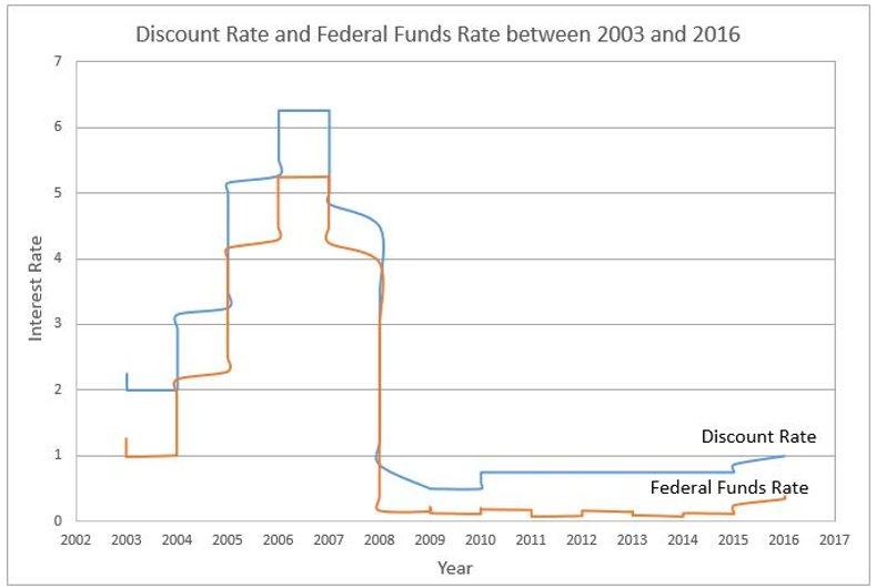 relationship between fed funds rate and discount