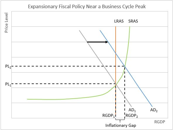 Inflationary Gap Image