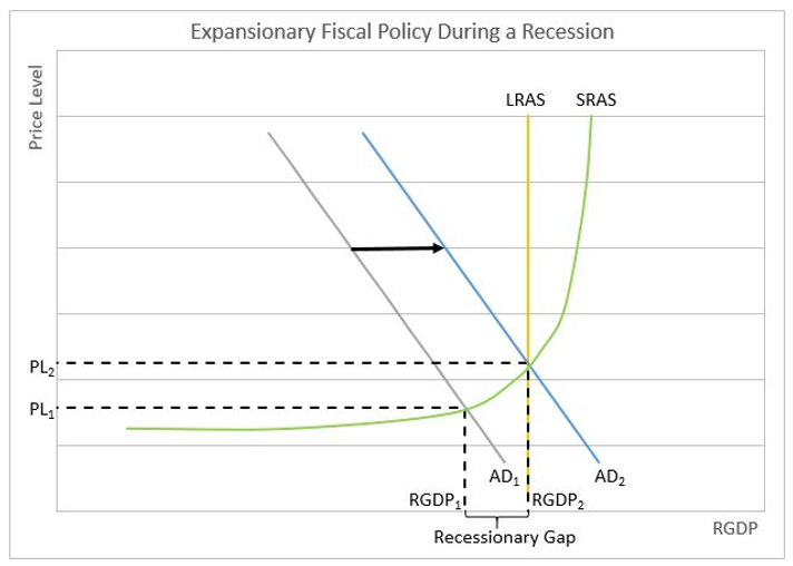 Chart showing fiscal policy during a recession