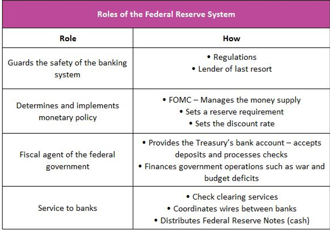 federal reserve system roles