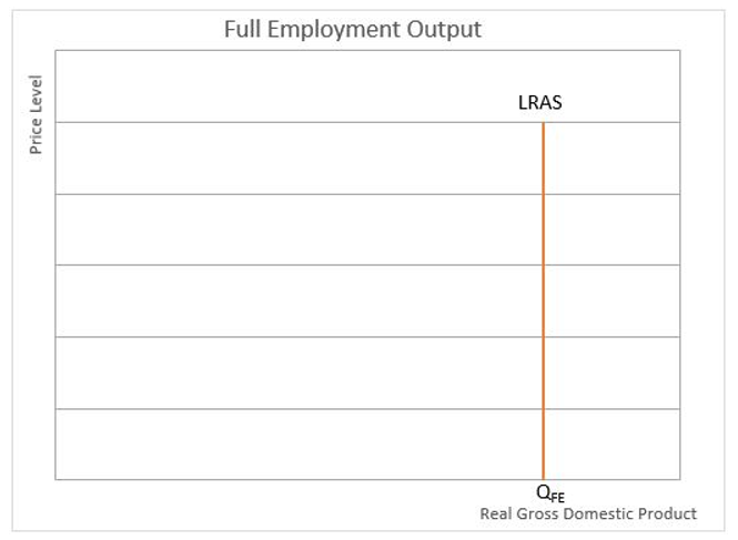 full employment output chart