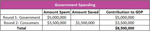 government spending table image