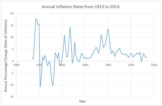Definition Of Inflation Rate Higher Rock Education
