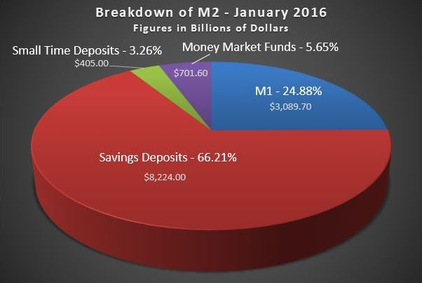 Pie Chart showing breakdown of deposits