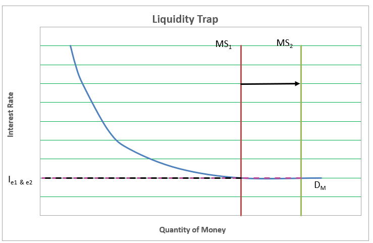 Definition Of Liquidity Trap