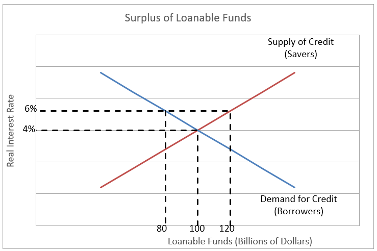 Definition Of Loanable Funds Model Higher Rock Education