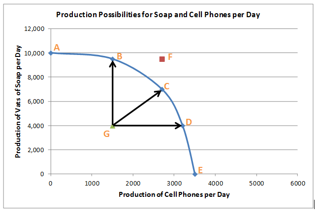 capacity graph using cell phone production
