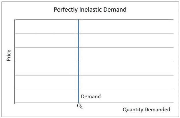 Definition Of Perfectly Inelastic Demand Higher Rock Education