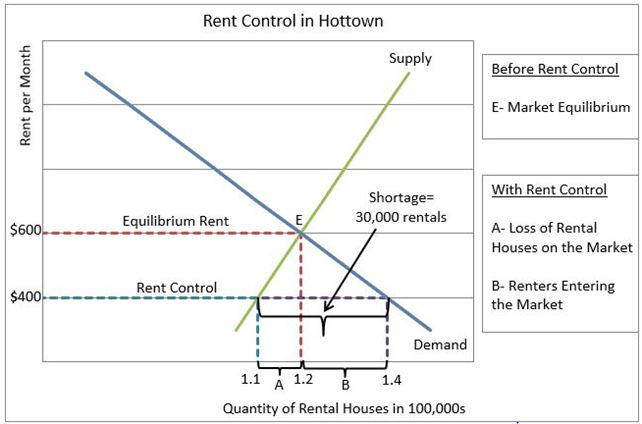 image showing rent control