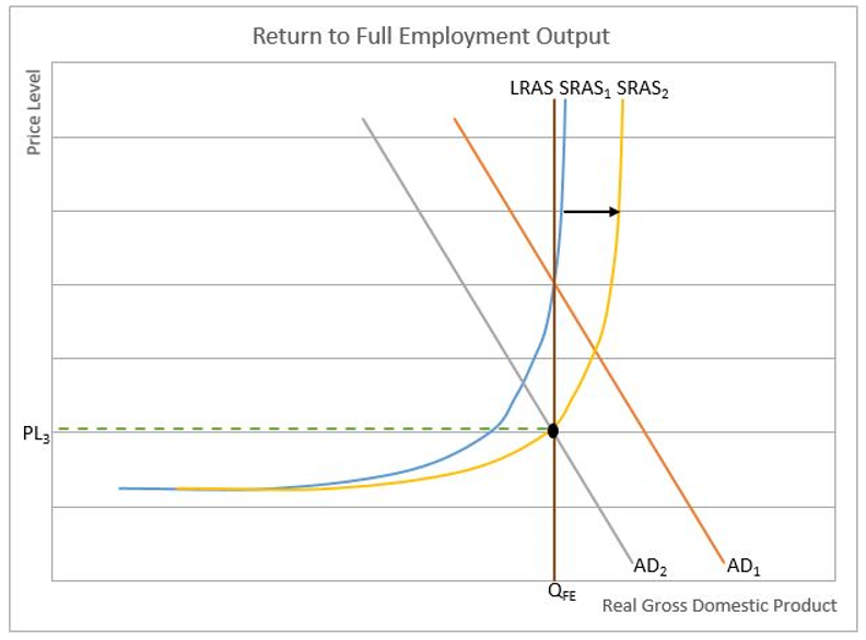 return to full employment post recession chart