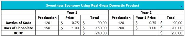 Real Gross Domestic Product Table
