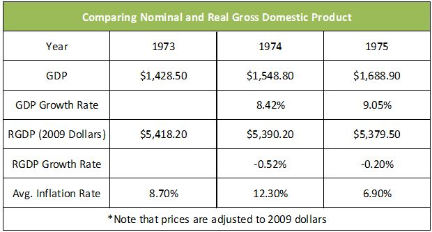 Nominal compared to real GDP Chart
