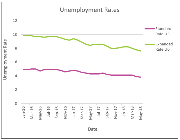 Employment chart for June 2018
