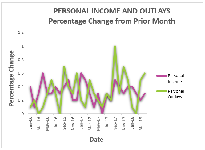 personal income and outlays chart