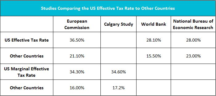 chart showing us effective tax rate to other countries