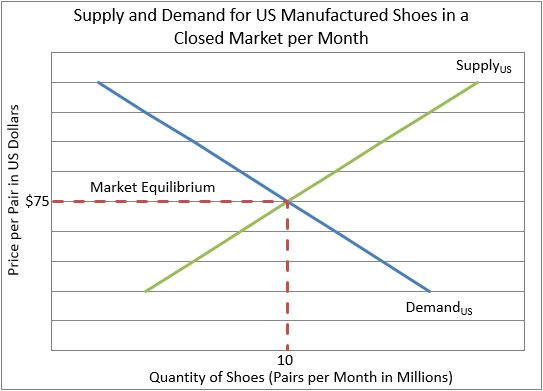 supply and demand chart in a closed market