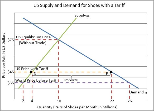 supply and demand chart with tariff