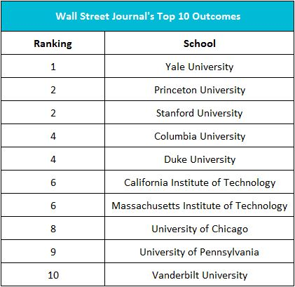 Summary of the wall street journal study on college rankings - Wall street journal money rates table ...