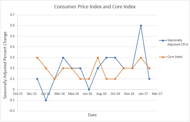 consumer price index graph