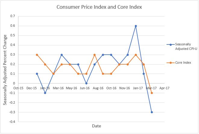 CPI and Core Index Chart
