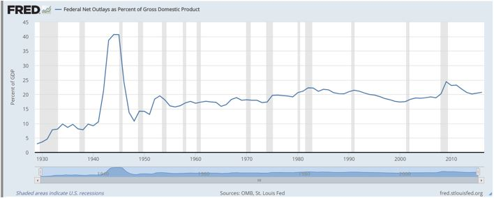 Debt as a percentage of GDP Graph
