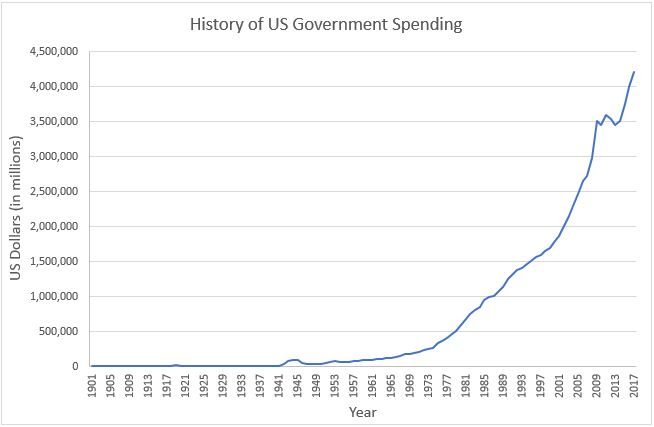 Government Spending Graph
