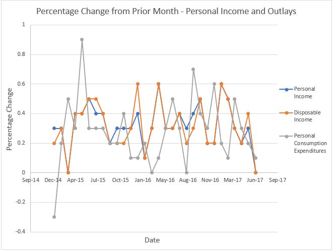 income and outlay graph