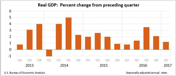 Real GDP Chart