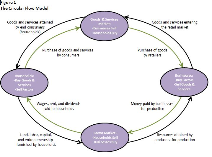 Definition Of The Circular Flow Model Higher Rock Education