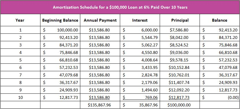 chart showing amortization schedule
