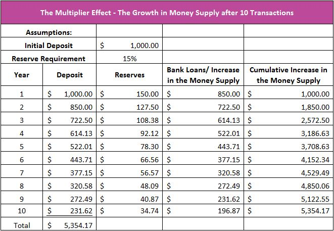 money multiplier essay Include a discussion of the money multiplier effect in your response justify your conclusions and provide appropriate examples using microsoft word, submit.