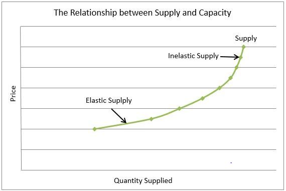 capacity chart showing elasticity of supply
