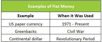 chart showing fiat money