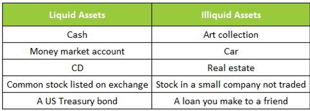 Illiquid investments examples property investment commercial vs residential carpet