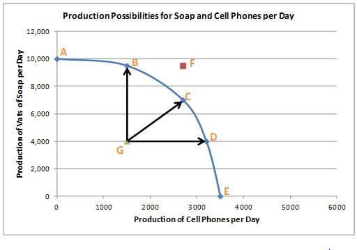 soap and cell phone image showing production possibility frontier