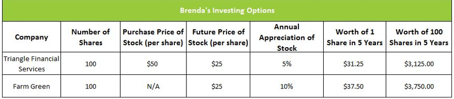 Investing Options chart showing sunk costs