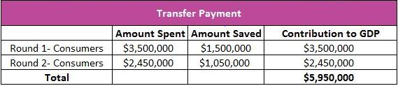 Transfer Payment schedule image